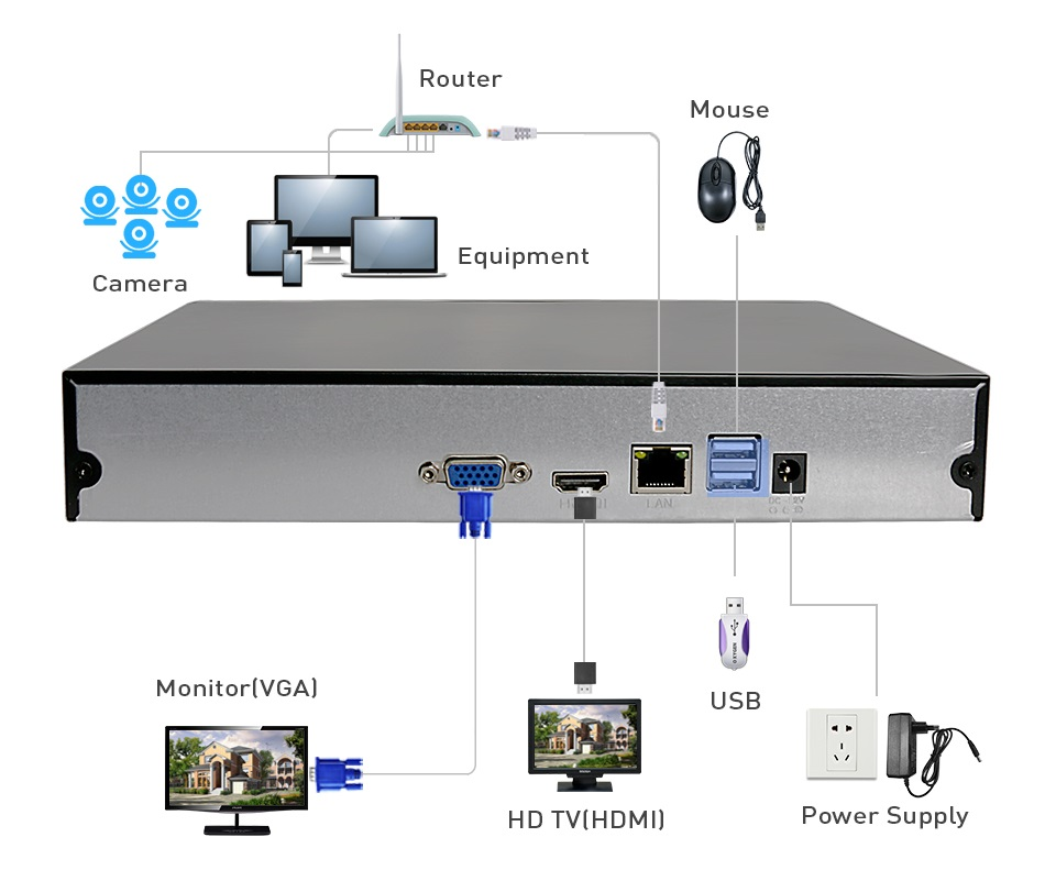 H.265 8CH Network Video Recorder CCTV Security NVR with 8*4MP/4*5MP IP cameras