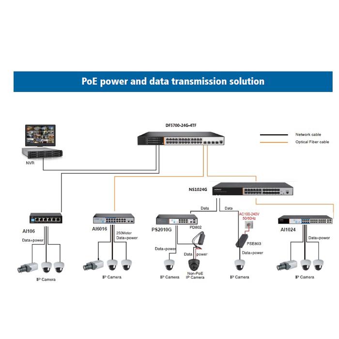 24 Port POE Switch 24 port 100Mbps PoE and 1 gigabit combo and 1 gigabit uplink
